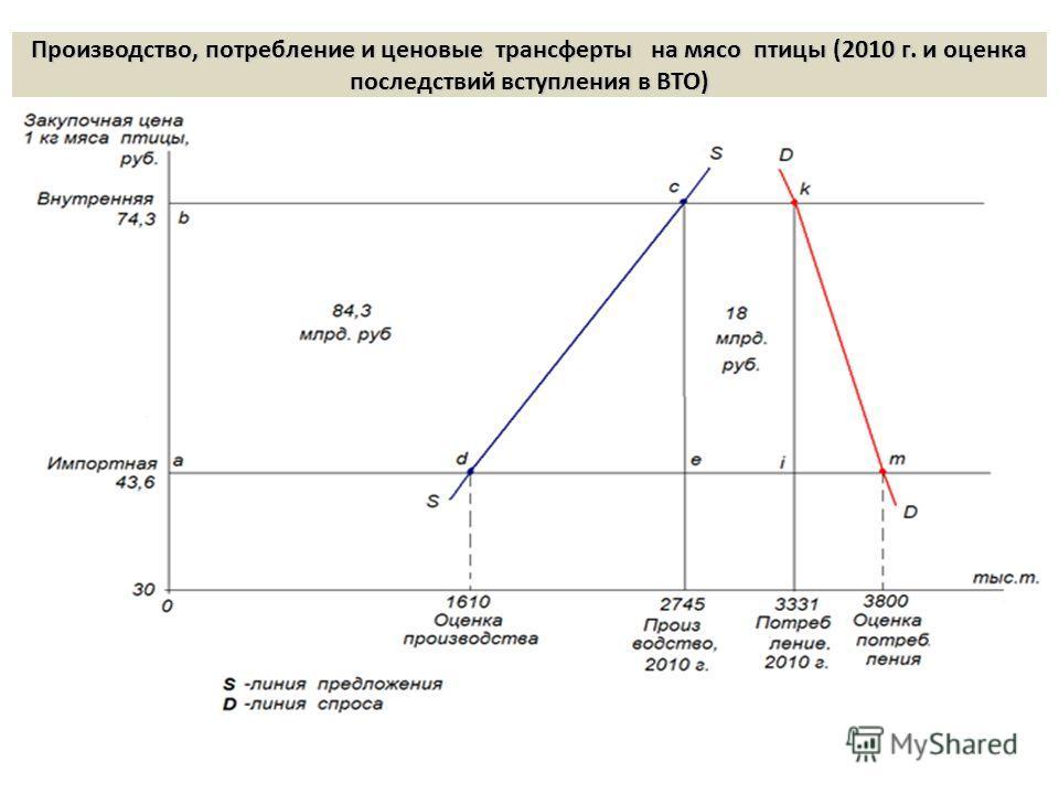 Производство, потребление и ценовые трансферты на мясо птицы (2010 г. и оценка последствий вступления в ВТО)