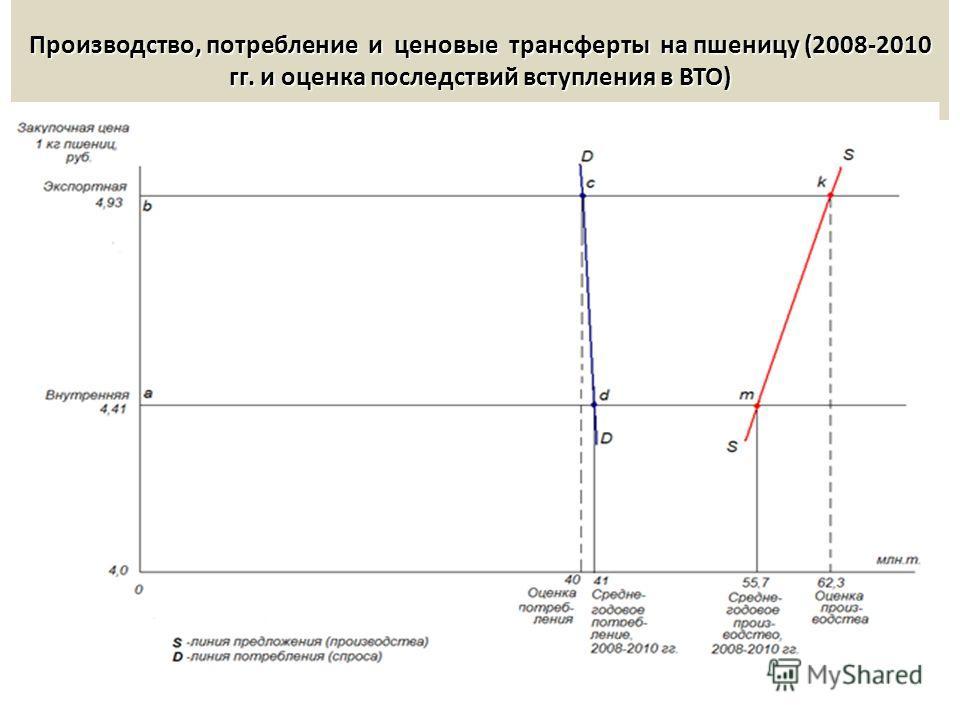 Производство, потребление и ценовые трансферты на пшеницу (2008-2010 гг. и оценка последствий вступления в ВТО)