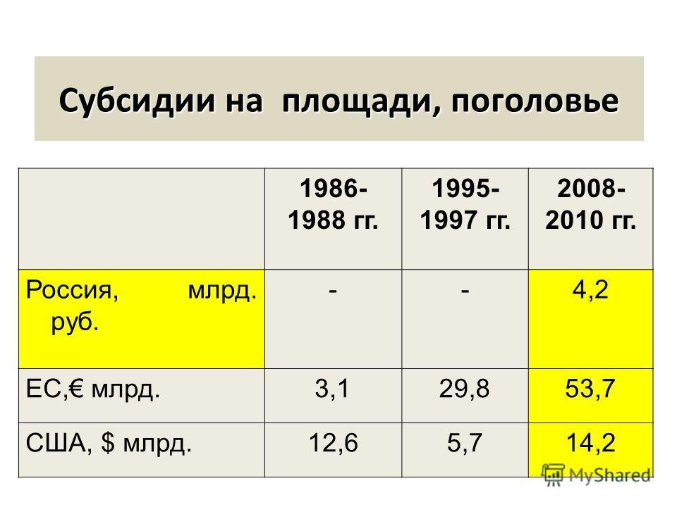 Субсидии на площади, поголовье 1986- 1988 гг. 1995- 1997 гг. 2008- 2010 гг. Россия, млрд. руб. --4,2 ЕС, млрд.3,129,853,7 США, $ млрд.12,65,714,2