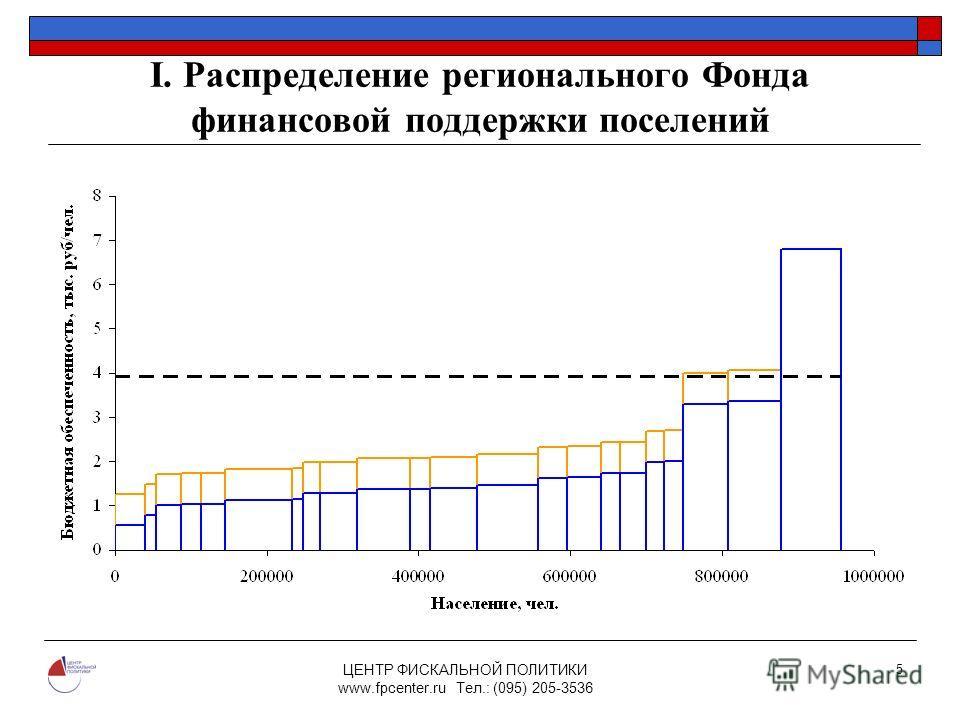 ЦЕНТР ФИСКАЛЬНОЙ ПОЛИТИКИ www.fpcenter.ru Тел.: (095) 205-3536 5 I. Распределение регионального Фонда финансовой поддержки поселений