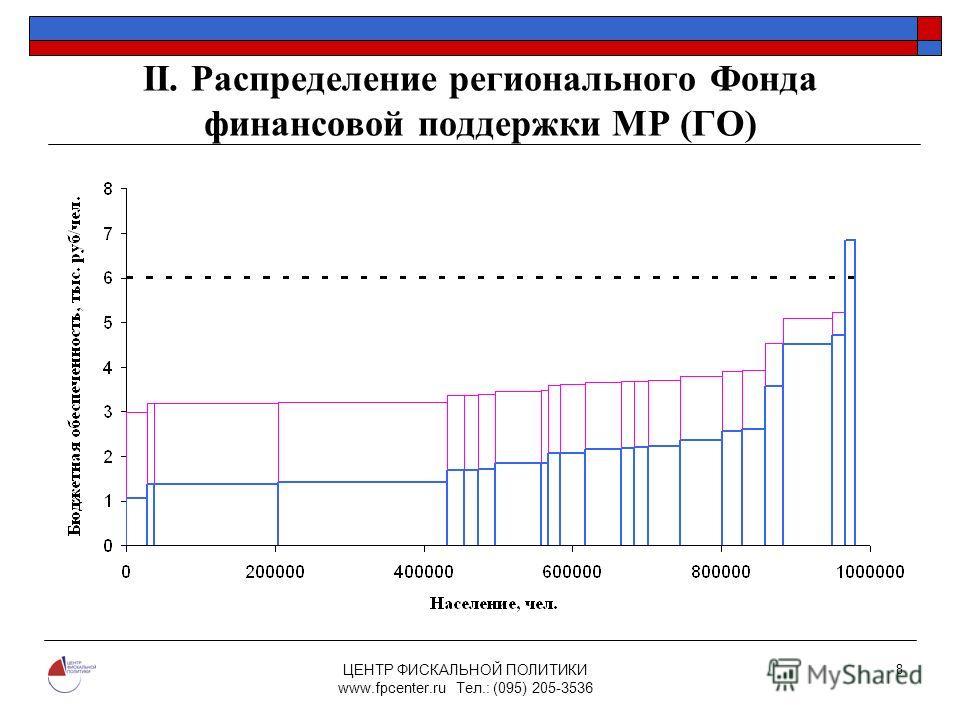 ЦЕНТР ФИСКАЛЬНОЙ ПОЛИТИКИ www.fpcenter.ru Тел.: (095) 205-3536 8 II. Распределение регионального Фонда финансовой поддержки МР (ГО)