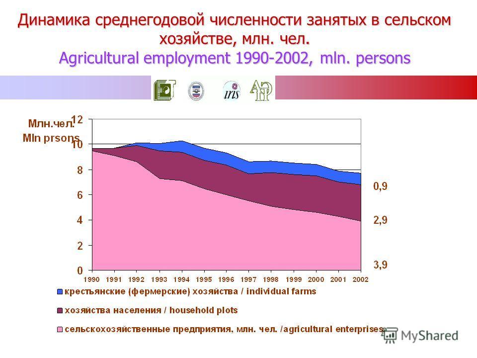 Динамика среднегодовой численности занятых в сельском хозяйстве, млн. чел. Agricultural employment 1990-2002, mln. persons