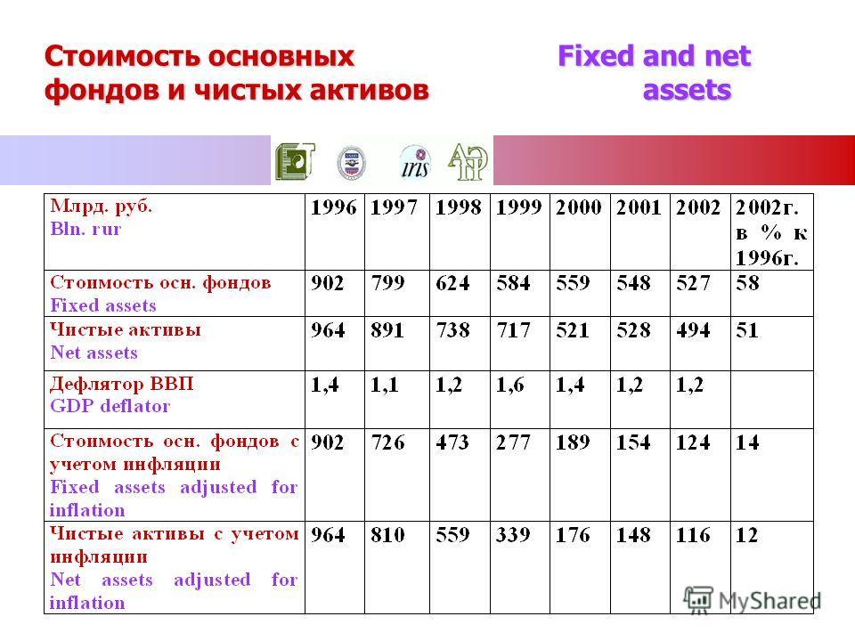 Стоимость основных Fixed and net фондов и чистых активовassets