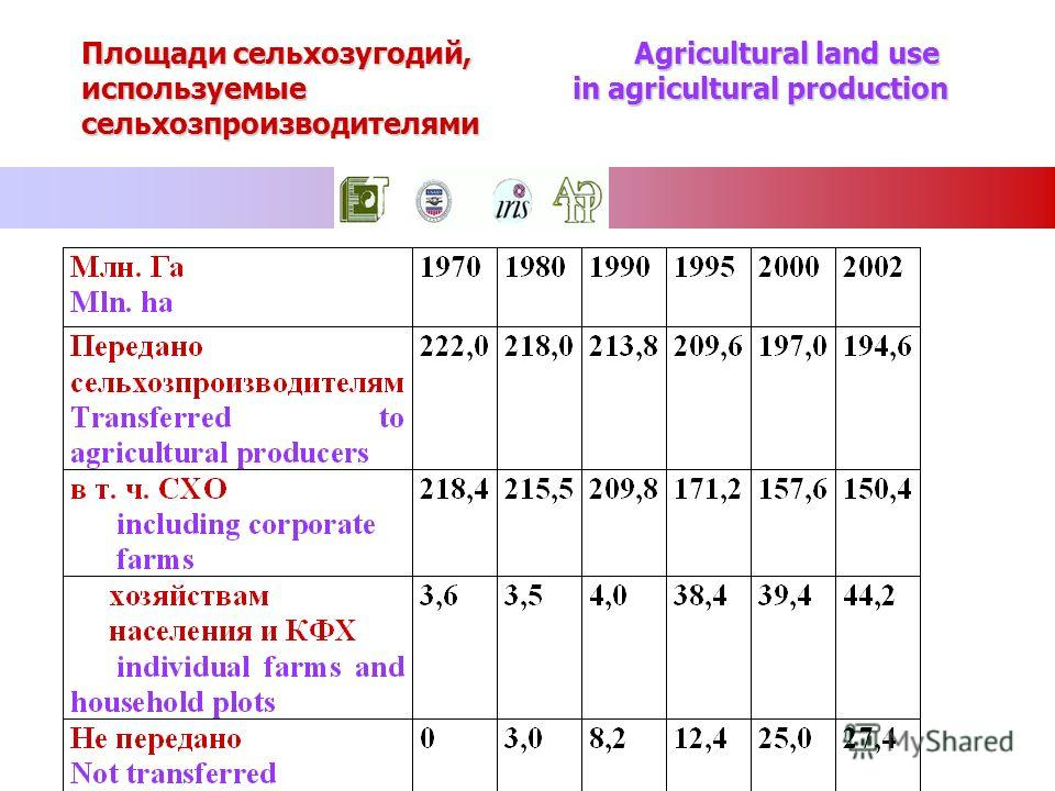 Площади сельхозугодий, Agricultural land use используемые in agricultural production сельхозпроизводителями