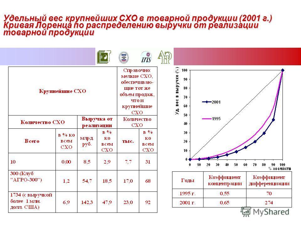 Удельный вес крупнейших СХО в товарной продукции (2001 г.) Кривая Лоренца по распределению выручки от реализации товарной продукции