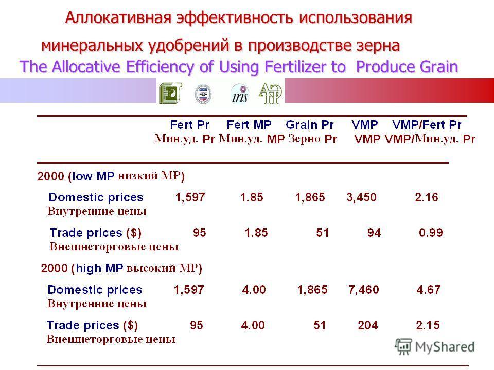 Аллокативная эффективность использования минеральных удобрений в производстве зерна The Allocative Efficiency of Using Fertilizer to Produce Grain