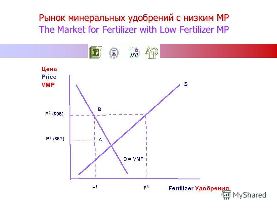 Рынок минеральных удобрений c низким MP The Market for Fertilizer with Low Fertilizer MP