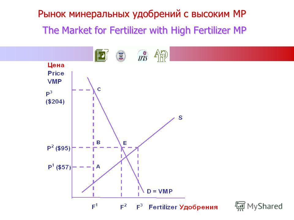 Рынок минеральных удобрений c высоким MP The Market for Fertilizer with High Fertilizer MP