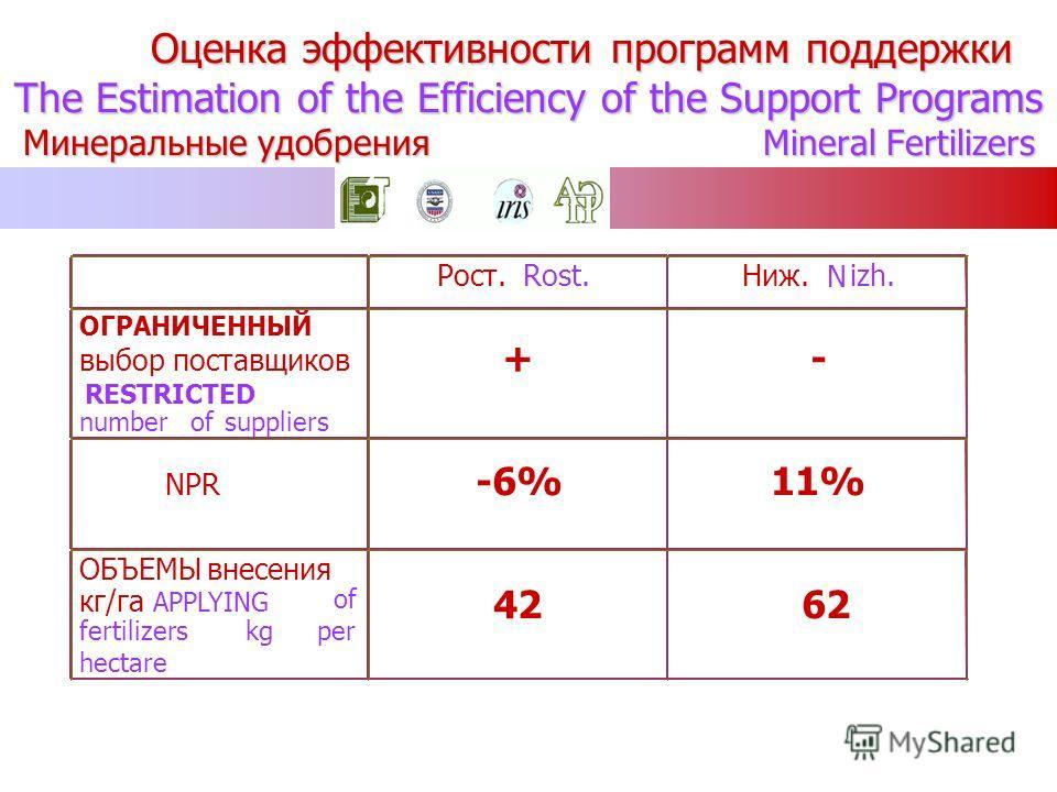 Оценка эффективности программ поддержки The Estimation of the Efficiency of the Support Programs Минеральные удобрения Mineral Fertilizers