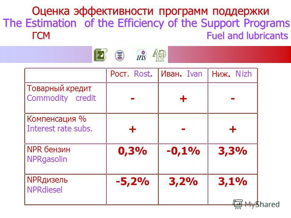 Оценка эффективности программ поддержки The Estimation of the Efficiency of the Support Programs ГСМ Fuel and lubricants