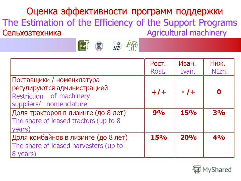 Оценка эффективности программ поддержки The Estimation of the Efficiency of the Support Programs Сельхозтехника Agricultural machinery