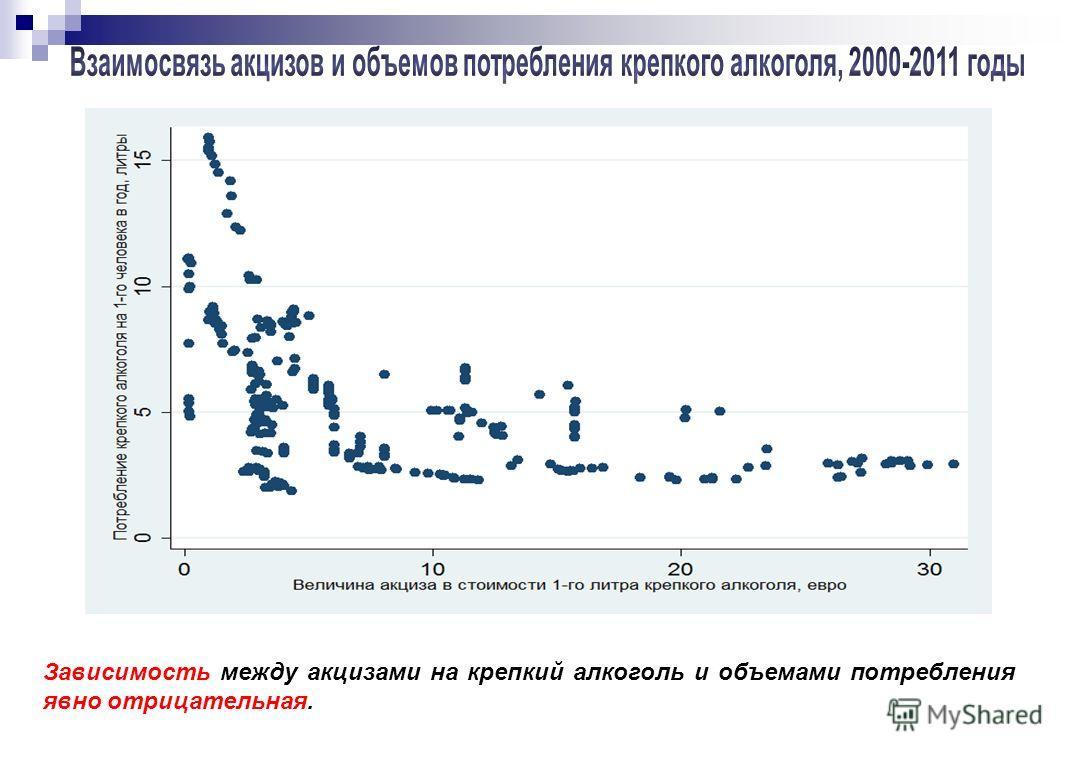 Зависимость между акцизами на крепкий алкоголь и объемами потребления явно отрицательная.