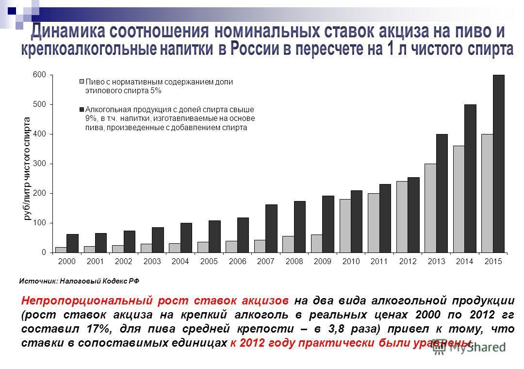 Непропорциональный рост ставок акцизов на два вида алкогольной продукции (рост ставок акциза на крепкий алкоголь в реальных ценах 2000 по 2012 гг составил 17%, для пива средней крепости – в 3,8 раза) привел к тому, что ставки в сопоставимых единицах