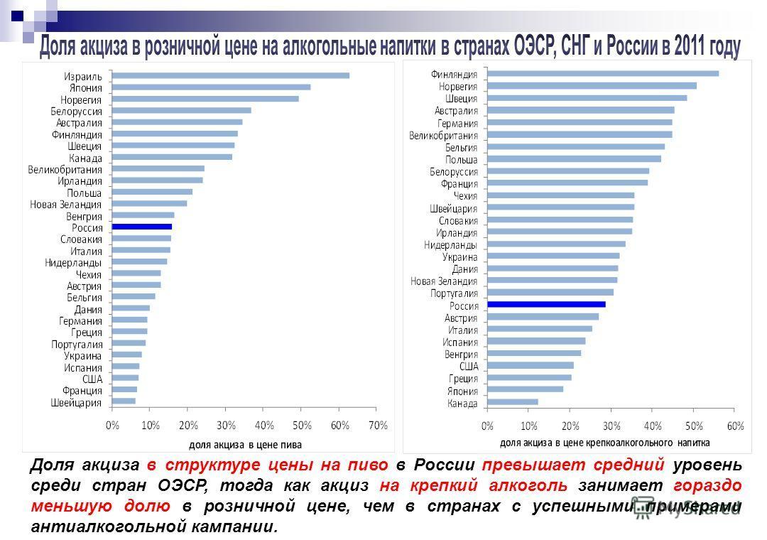 Доля акциза в структуре цены на пиво в России превышает средний уровень среди стран ОЭСР, тогда как акциз на крепкий алкоголь занимает гораздо меньшую долю в розничной цене, чем в странах с успешными примерами антиалкогольной кампании.