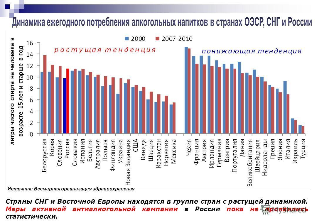 Источник: Всемирная организация здравоохранения Страны СНГ и Восточной Европы находятся в группе стран с растущей динамикой. Меры активной антиалкогольной кампании в России пока не проявились статистически.