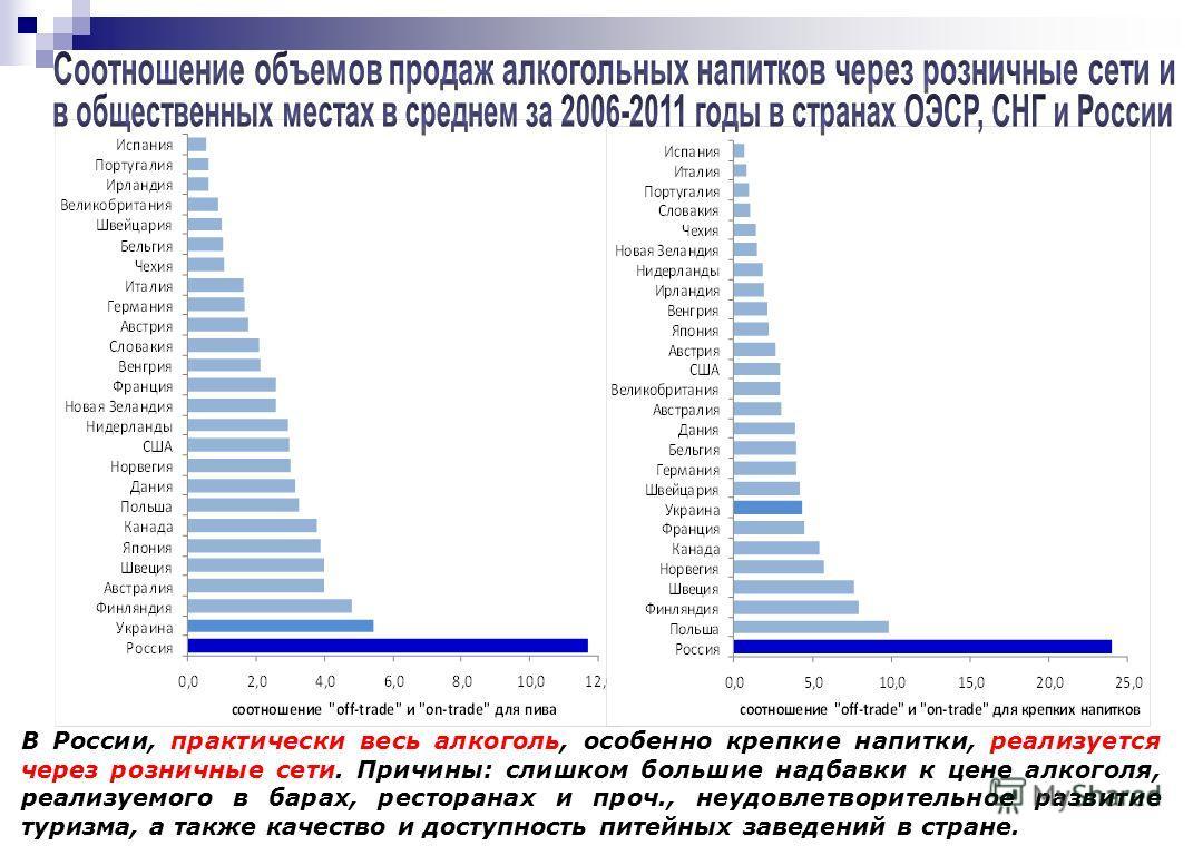 В России, практически весь алкоголь, особенно крепкие напитки, реализуется через розничные сети. Причины: слишком большие надбавки к цене алкоголя, реализуемого в барах, ресторанах и проч., неудовлетворительное развитие туризма, а также качество и до