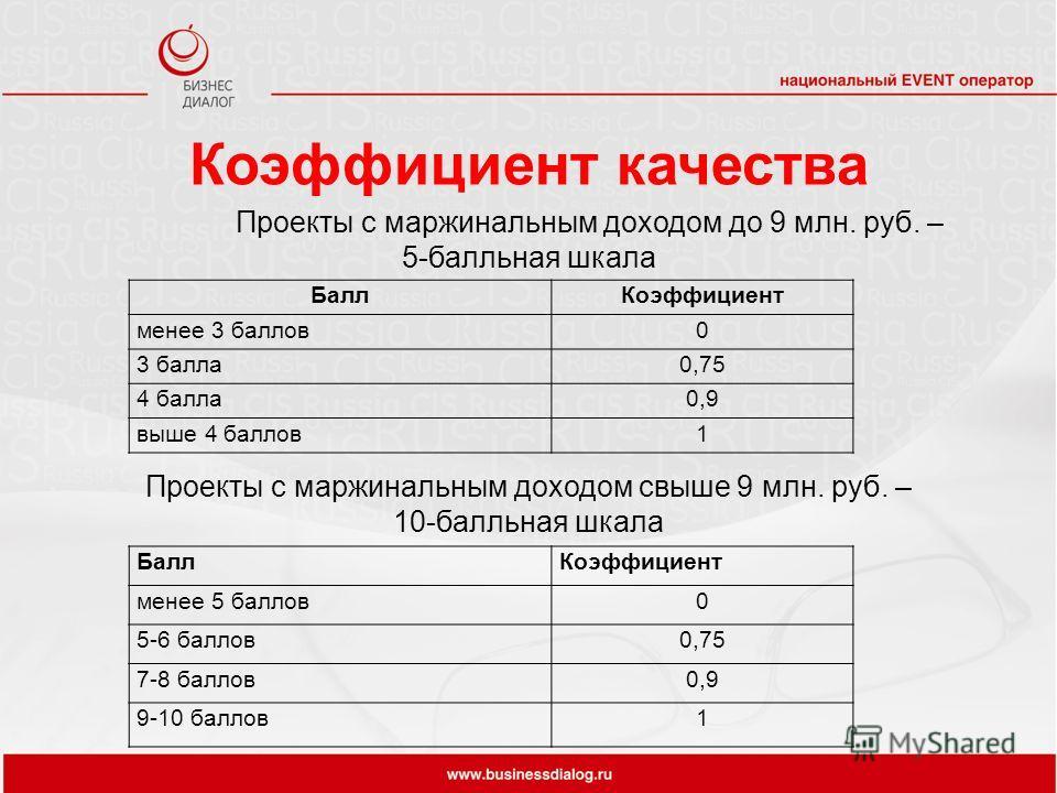 Коэффициент качества Проекты с маржинальным доходом свыше 9 млн. руб. – 10-балльная шкала БаллКоэффициент менее 3 баллов0 3 балла0,75 4 балла0,9 выше 4 баллов1 БаллКоэффициент менее 5 баллов0 5-6 баллов0,75 7-8 баллов0,9 9-10 баллов1 Проекты с маржин