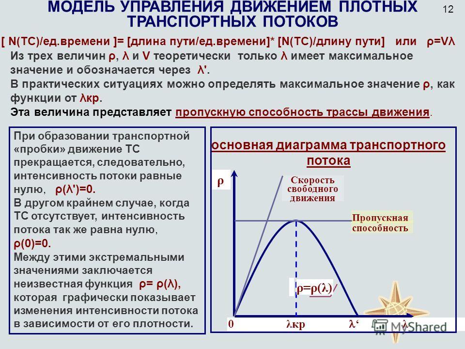 МОДЕЛЬ УПРАВЛЕНИЯ ДВИЖЕНИЕМ ПЛОТНЫХ ТРАНСПОРТНЫХ ПОТОКОВ [ N(ТС)/ед.времени ]= [длина пути/ед.времени]* [N(ТС)/длину пути] или ρ=Vλ При образовании транспортной «пробки» движение ТС прекращается, следовательно, интенсивность потоки равные нулю, ρ(λ')