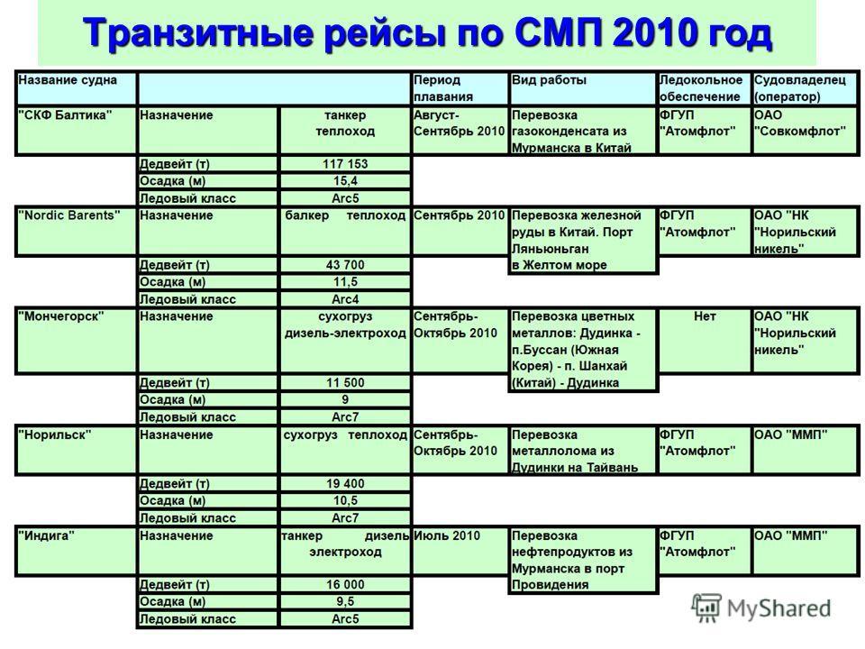 Транзитные рейсы по СМП 2010 год