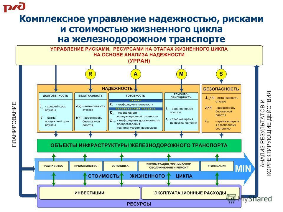 Комплексное управление надежностью, рисками и стоимостью жизненного цикла на железнодорожном транспорте