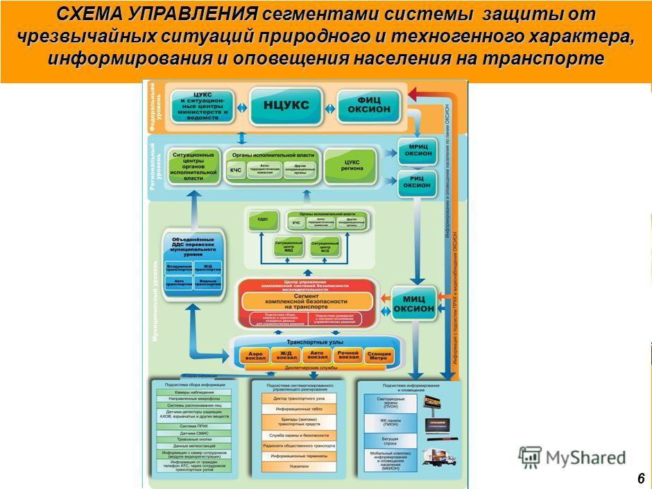 6 СХЕМА УПРАВЛЕНИЯ сегментами системы защиты от чрезвычайных ситуаций природного и техногенного характера, информирования и оповещения населения на транспорте
