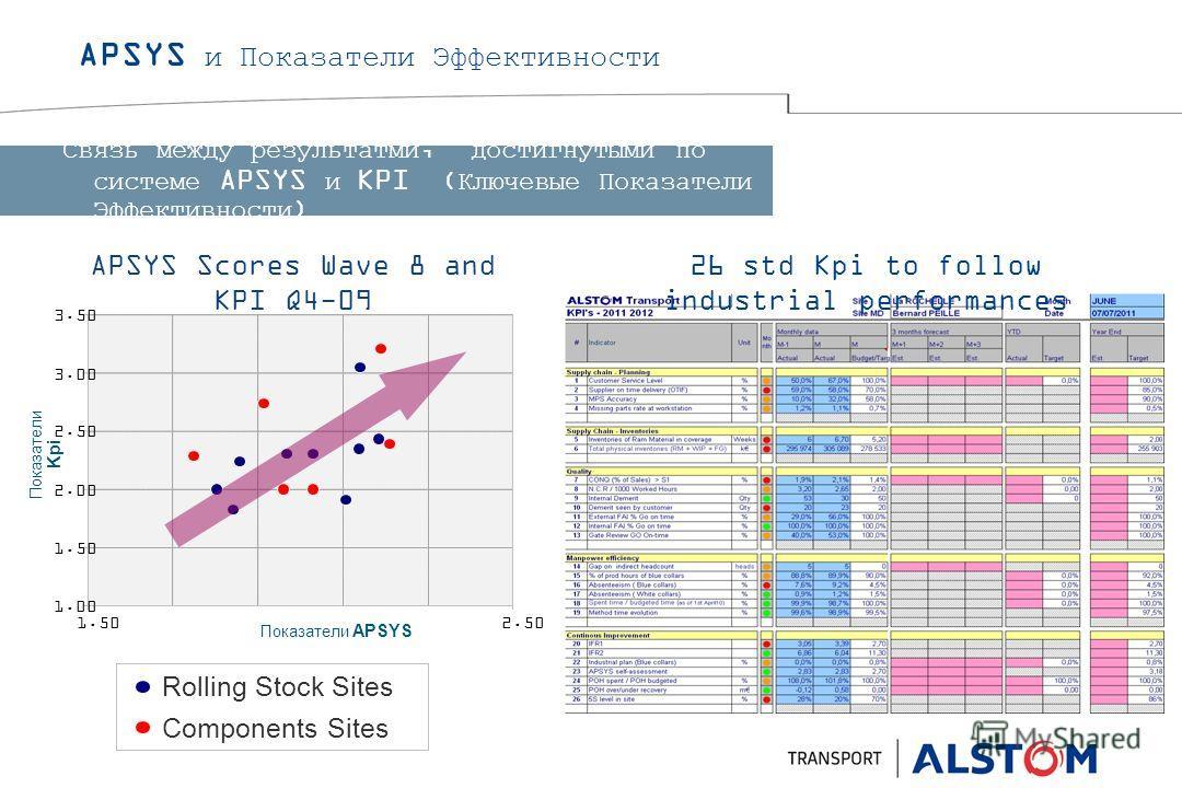 1.00 1.50 2.00 2.50 3.00 3.50 1.502.50 Показатели APSYS Показатели Kpi APSYS и Показатели Эффективности Связь между результатми, достигнутыми по системе APSYS и KPI (Ключевые Показатели Эффективности) APSYS Scores Wave 8 and KPI Q4-09 Rolling Stock S