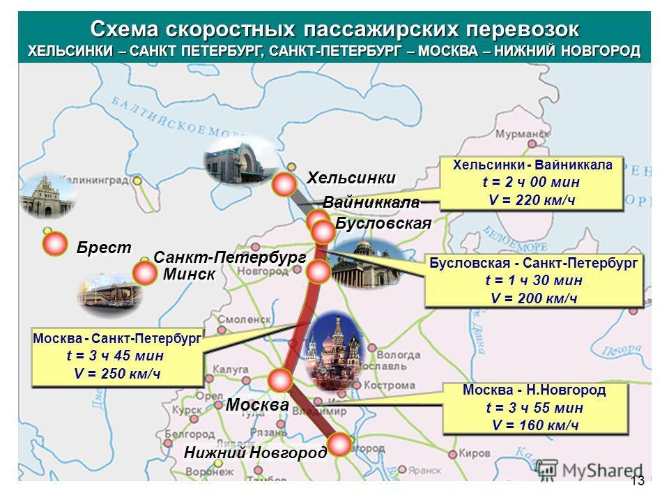 Москва - Санкт-Петербург t = 3 ч 45 мин V = 250 км/ч Москва - Санкт-Петербург t = 3 ч 45 мин V = 250 км/ч Хельсинки - Вайниккала t = 2 ч 00 мин V = 220 км/ч Хельсинки - Вайниккала t = 2 ч 00 мин V = 220 км/ч Москва - Н.Новгород t = 3 ч 55 мин V = 160