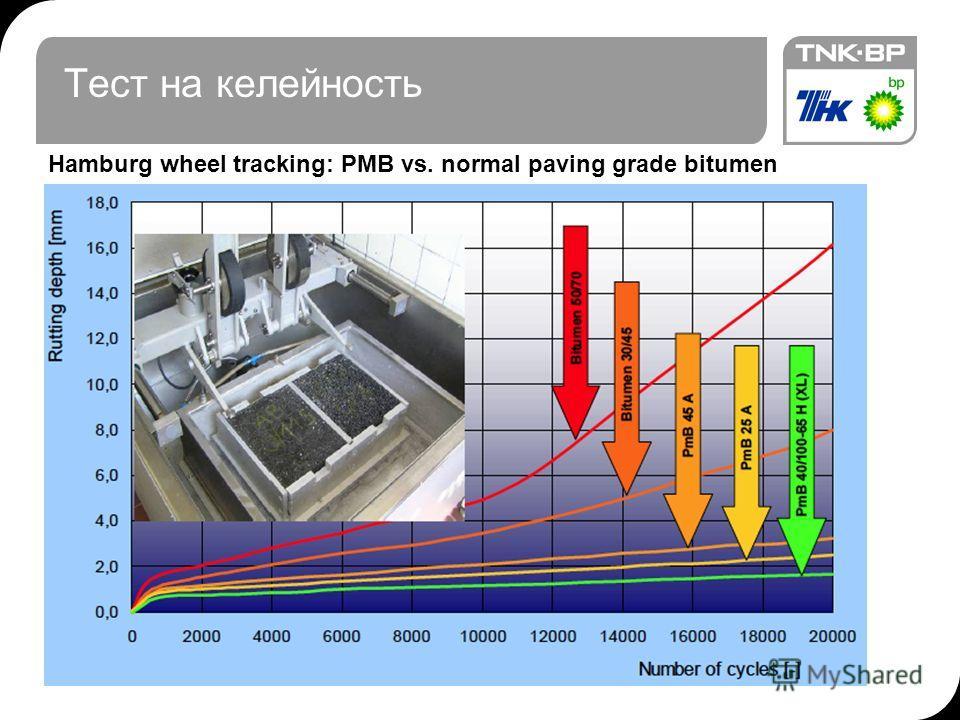 Тест на келейность 12.12.2013© THK-BP presentation name10 Hamburg wheel tracking: PMB vs. normal paving grade bitumen