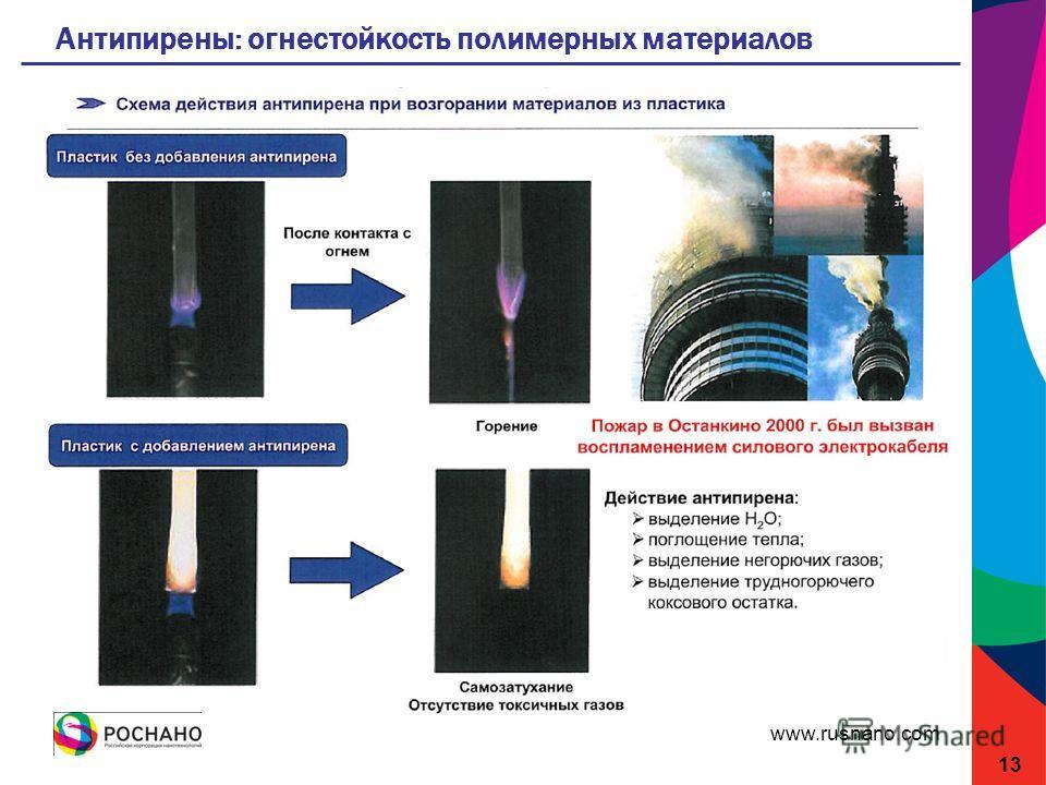 www.rusnano.com Антипирены: огнестойкость полимерных материалов 13