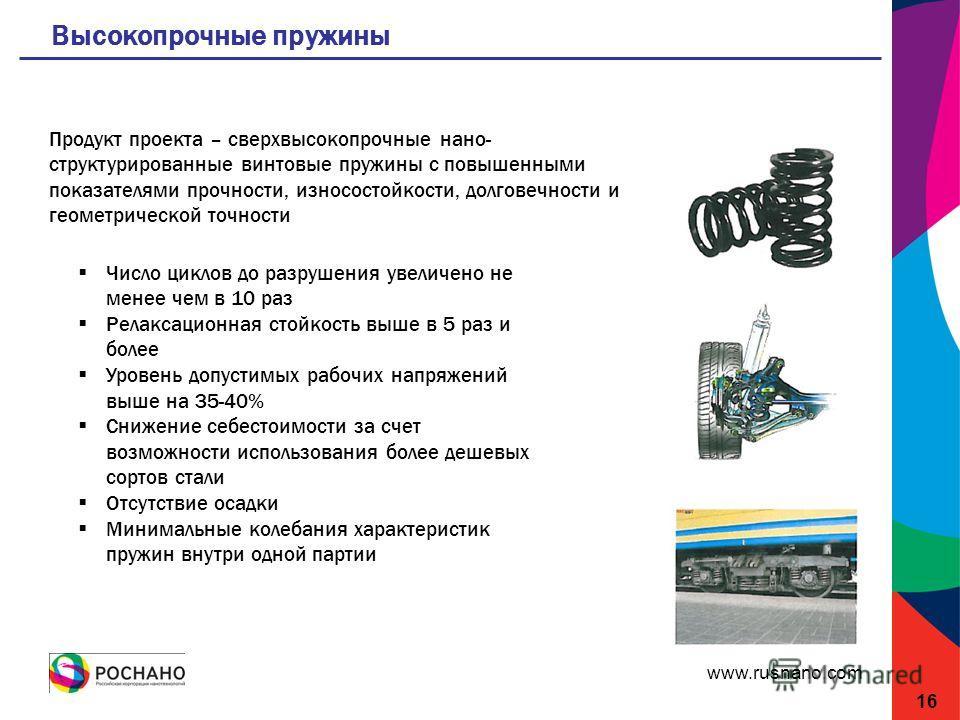www.rusnano.com Высокопрочные пружины 16 Продукт проекта – сверхвысокопрочные нано- структурированные винтовые пружины с повышенными показателями прочности, износостойкости, долговечности и геометрической точности Число циклов до разрушения увеличено