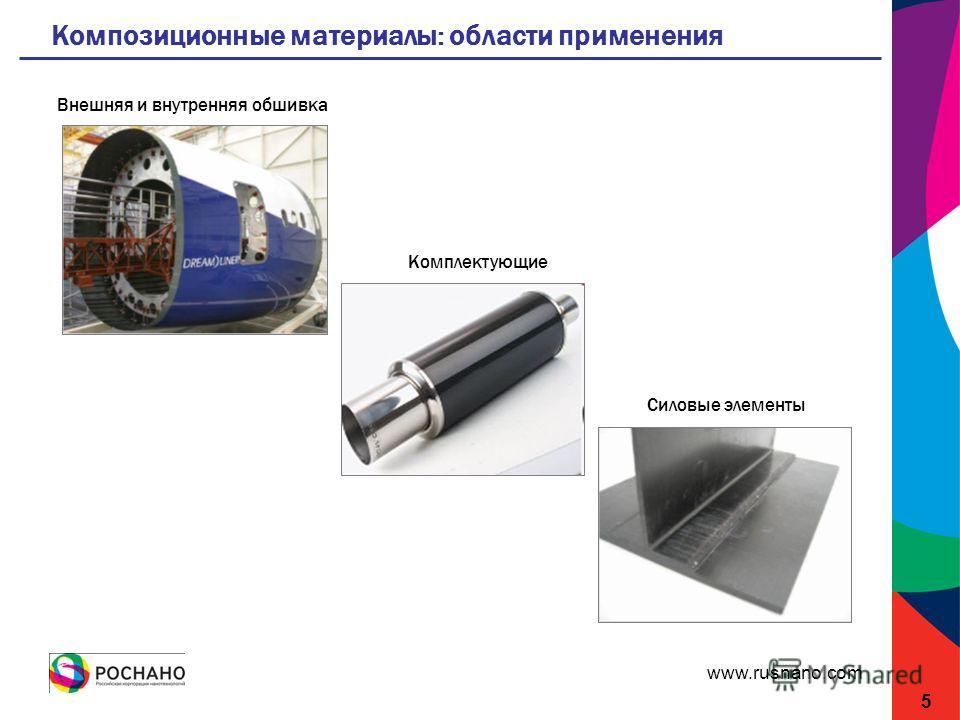 www.rusnano.com Композиционные материалы: области применения 5 Внешняя и внутренняя обшивка Комплектующие Силовые элементы