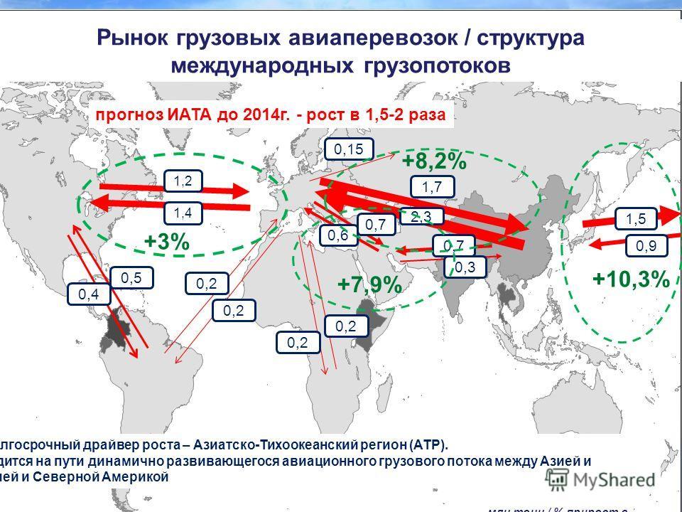 1,4 Рынок грузовых авиаперевозок / структура международных грузопотоков 1,2 0,4 0,5 0,2 2,3 1,7 0,15 0,7 0,6 0,9 0,2 1,51,5 0,7 0,3 млн.тонн / % прирост в год / данные ИАТА +10,3% +8,2% +3% +7,9% прогноз ИАТА до 2014г. - рост в 1,5-2 раза Основной до