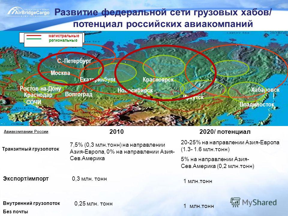 20102020/ потенциал Авиакомпании России Экспорт/импорт Транзитный грузопоток Внутренний грузопоток Без почты 7,5% (0,3 млн.тонн) на направлении Азия-Европа, 0% на направлении Азия- Сев.Америка 20-25% на направлении Азия-Европа (1.3- 1.6 млн.тонн) 5%