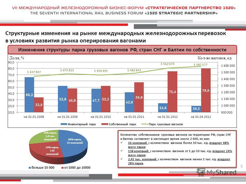 Структурные изменения на рынке международных железнодорожных перевозок в условиях развития рынка оперирования вагонами 5 Количество собственников грузовых вагонов на территории РФ, стран СНГ и Балтии составляет в настоящее время около 2 600, из них:
