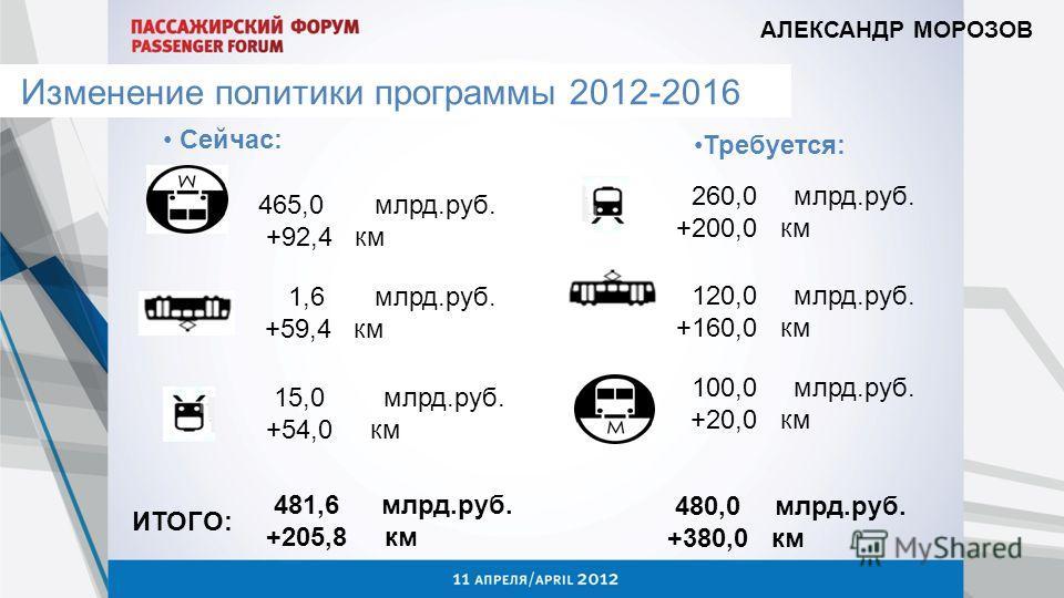 АЛЕКСАНДР МОРОЗОВ Изменение политики программы 2012-2016 Сейчас: Требуется: 260,0 млрд.руб. +200,0 км 15,0 млрд.руб. +54,0 км 1,6 млрд.руб. +59,4 км 465,0 млрд.руб. +92,4 км 120,0 млрд.руб. +160,0 км 100,0 млрд.руб. +20,0 км 481,6 млрд.руб. +205,8 км