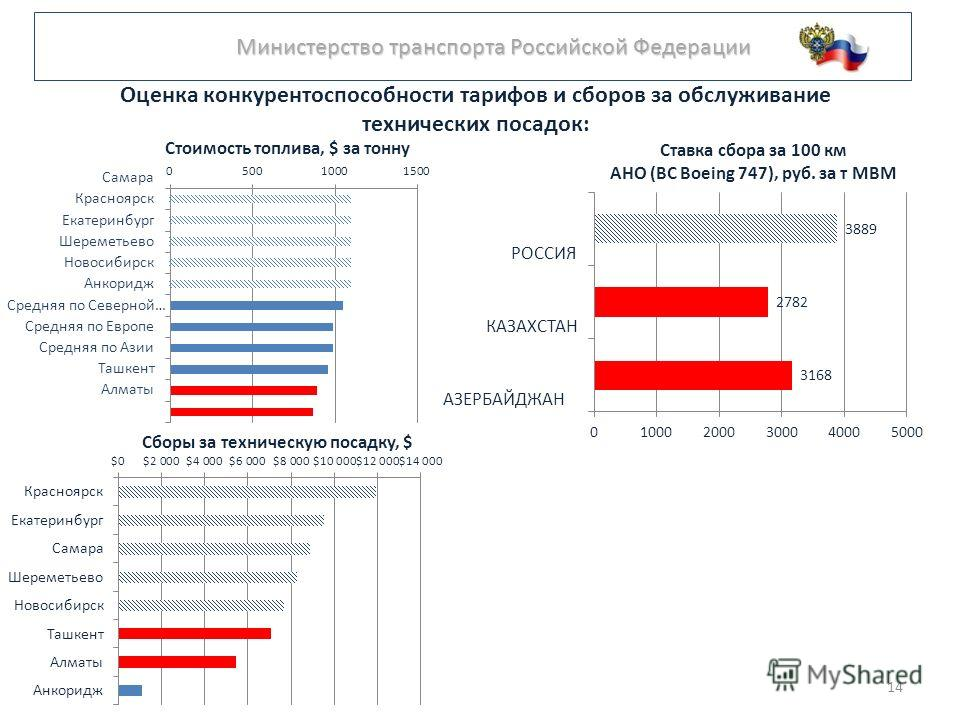 Министерство транспорта Российской Федерации Министерство транспорта Российской Федерации Оценка конкурентоспособности тарифов и сборов за обслуживание технических посадок: 14
