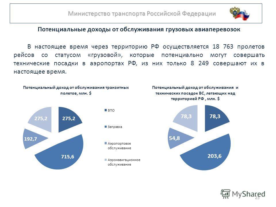 Министерство транспорта Российской Федерации Министерство транспорта Российской Федерации Потенциальные доходы от обслуживания грузовых авиаперевозок В настоящее время через территорию РФ осуществляется 18 763 пролетов рейсов со статусом «грузовой»,