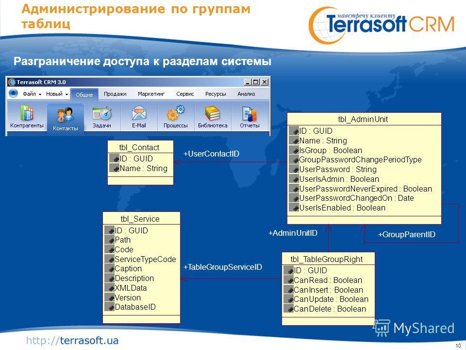 10 Администрирование по группам таблиц Разграничение доступа к разделам системы