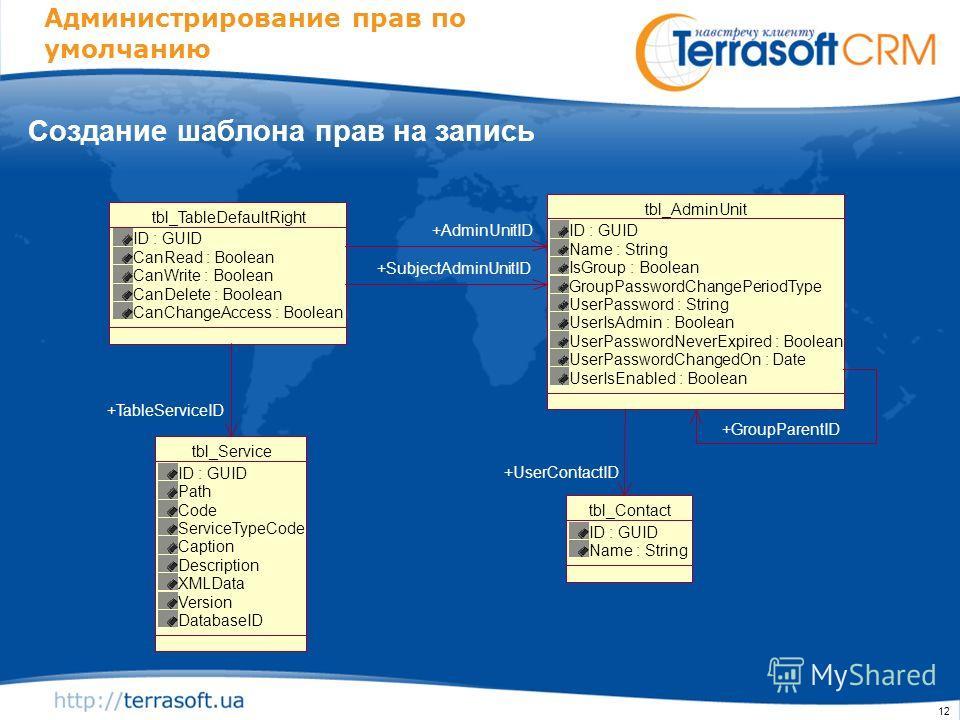 12 Администрирование прав по умолчанию Создание шаблона прав на запись