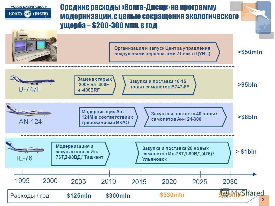 2 Средние расходы «Волга-Днепр» на программу модернизации, с целью сокращения экологического ущерба – $200-300 млн. в год 2025 2030 2015 20202005 2010 20001995 Модернизация и закупка новых Ил- 76ТД-90ВД / Ташкент Закупка и поставка 20 новых самолетов