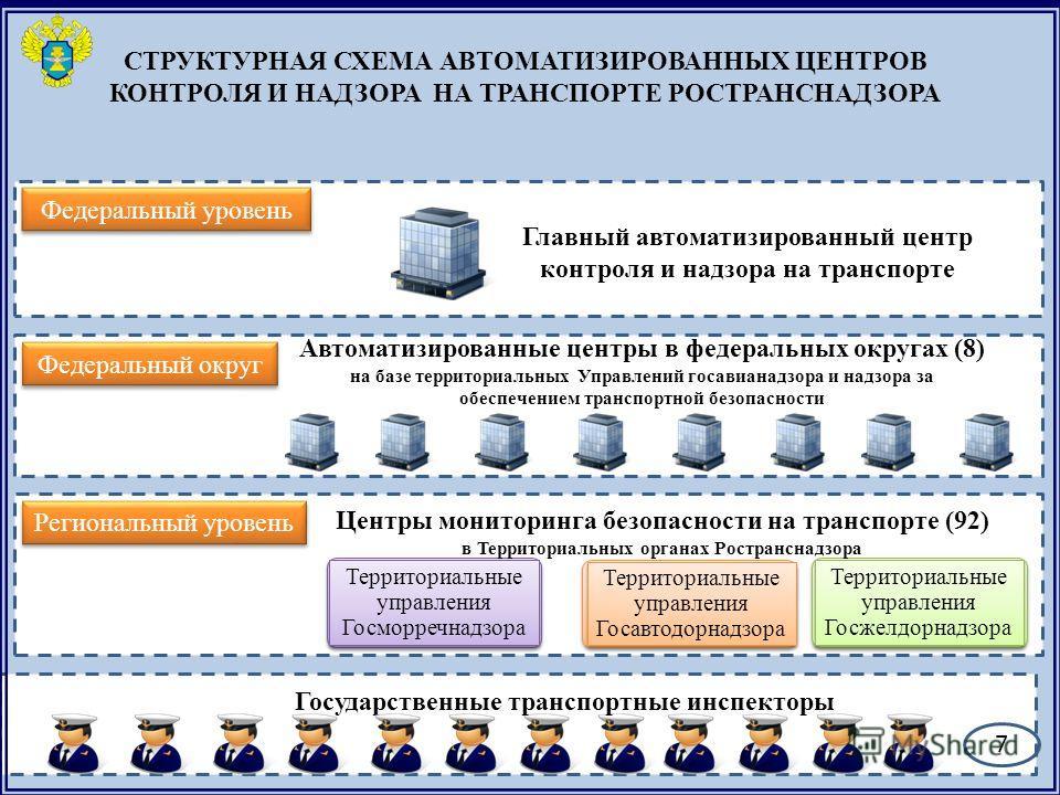 СТРУКТУРНАЯ СХЕМА АВТОМАТИЗИРОВАННЫХ ЦЕНТРОВ КОНТРОЛЯ И НАДЗОРА НА ТРАНСПОРТЕ РОСТРАНСНАДЗОРА Автоматизированные центры в федеральных округах (8) на базе территориальных Управлений госавианадзора и надзора за обеспечением транспортной безопасности Фе