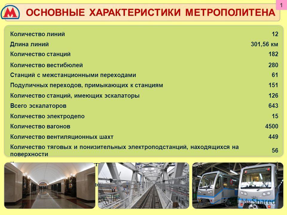 Количество линий12 Длина линий301,56 км Количество станций Количество вестибюлей 182 280 Станций с межстанционными переходами61 Подуличных переходов, примыкающих к станциям151 Количество станций, имеющих эскалаторы126 Всего эскалаторов643 Количество