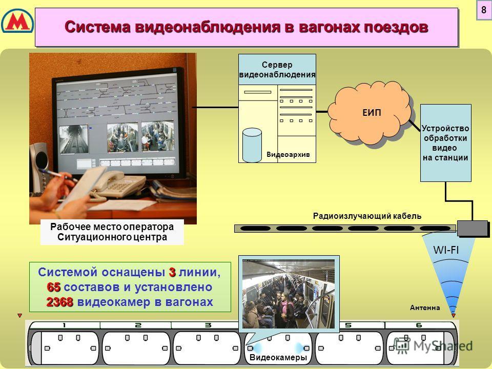 Система видеонаблюдения в вагонах поездов 8 Устройство обработки видео на станции Сервер видеонаблюдения Радиоизлучающий кабель Антенна Видеокамеры WI-FI Видеоархив ЕИП 3 Системой оснащены 3 линии, 65 65 составов и установлено 2368 2368 видеокамер в
