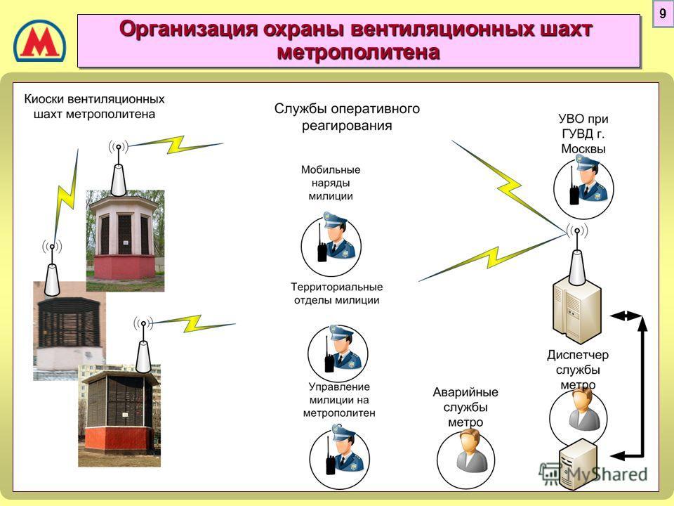 Организация охраны вентиляционных шахт метрополитена метрополитена 9