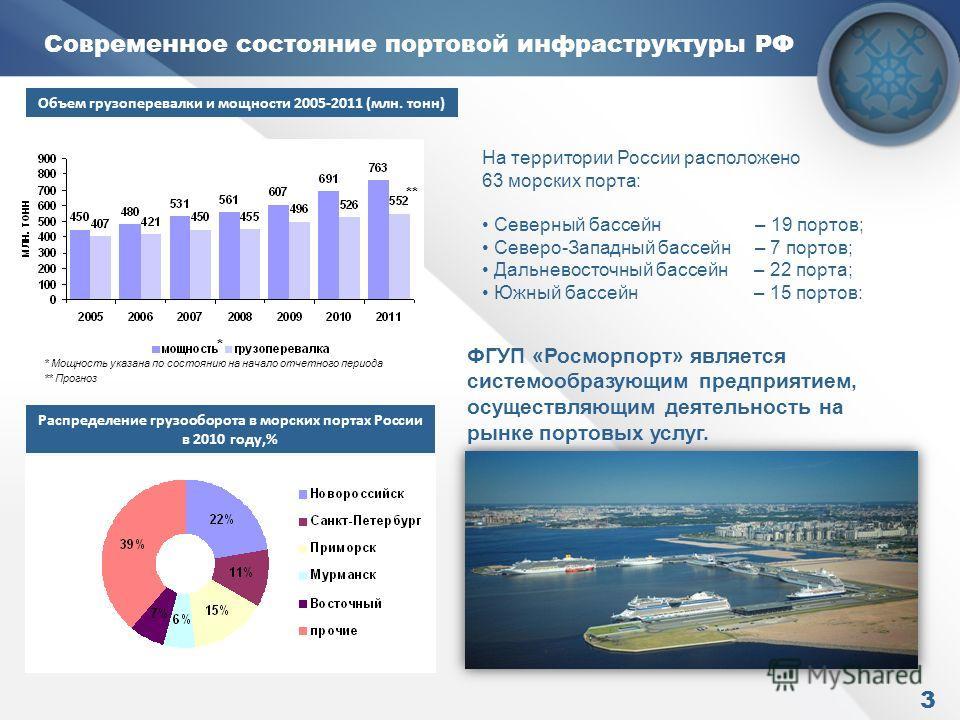 Современное состояние портовой инфраструктуры РФ Объем грузоперевалки и мощности 2005-2011 (млн. тонн) * * Мощность указана по состоянию на начало отчетного периода На территории России расположено 63 морских порта: Северный бассейн – 19 портов; Севе