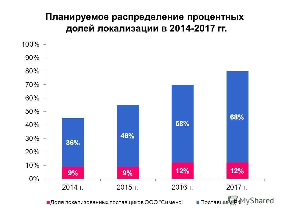Планируемое распределение процентных долей локализации в 2014-2017 гг.