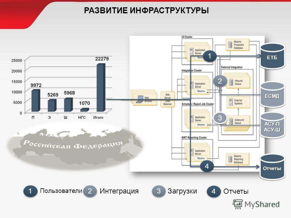 1 1 Пользователи 2 2 Интеграция 3 3 Загрузки 4 4 ОтчетыЕТБЕТБ ОтчетыОтчеты ЕСМДЕСМД 4 4 1 1 2 2 АСУ-ПАСУ-ШАСУ-ПАСУ-Ш 3 3 РАЗВИТИЕ ИНФРАСТРУКТУРЫ