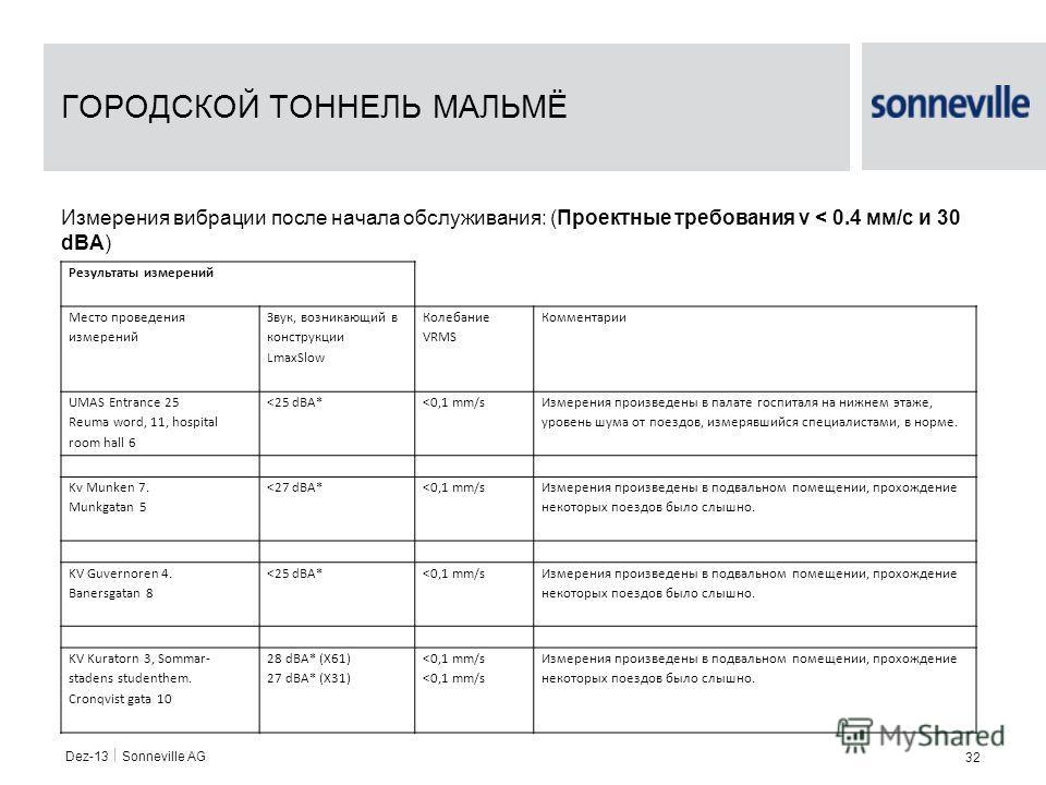 Dez-13 Sonneville AG 32 ГОРОДСКОЙ ТОННЕЛЬ МАЛЬМЁ Измерения вибрации после начала обслуживания: (Проектные требования v < 0.4 мм/с и 30 dBA) Результаты измерений Место проведения измерений Звук, возникающий в конструкции LmaxSlow Колебание VRMS Коммен