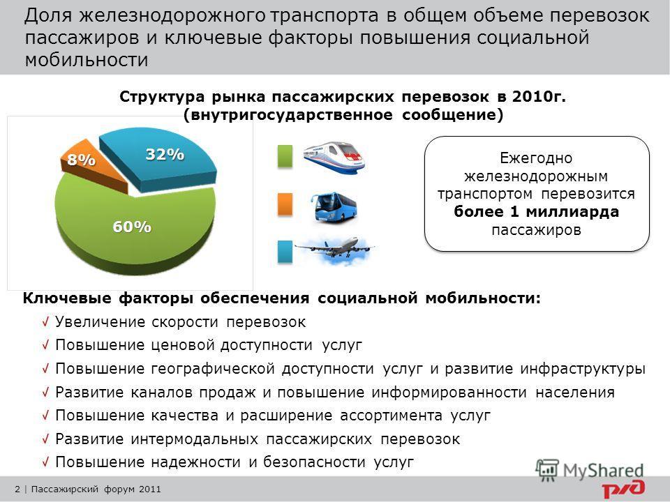 Доля железнодорожного транспорта в общем объеме перевозок пассажиров и ключевые факторы повышения социальной мобильности 2 | Пассажирский форум 2011 Структура рынка пассажирских перевозок в 2010г. (внутригосударственное сообщение) Ключевые факторы об