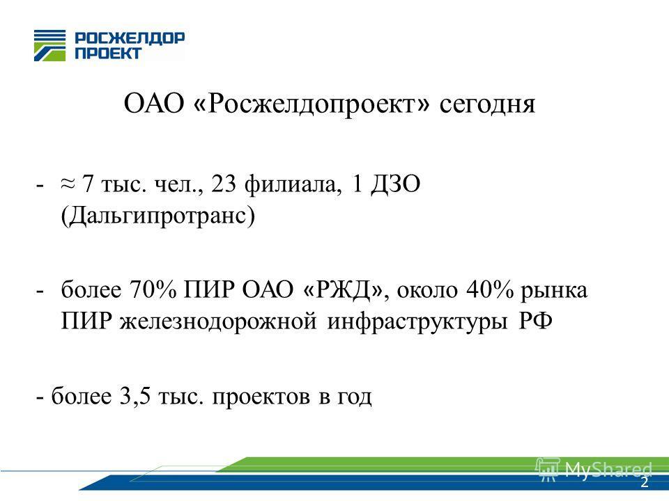 2 ОАО « Росжелдопроект » сегодня - 7 тыс. чел., 23 филиала, 1 ДЗО (Дальгипротранс) -более 70% ПИР ОАО « РЖД », около 40% рынка ПИР железнодорожной инфраструктуры РФ - более 3,5 тыс. проектов в год 2
